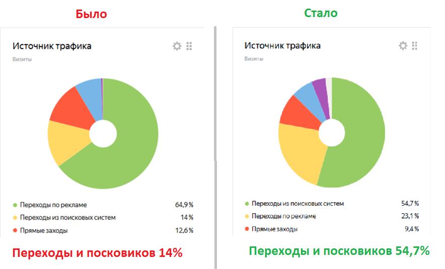 Продвижение сайта в Яндекс и Google