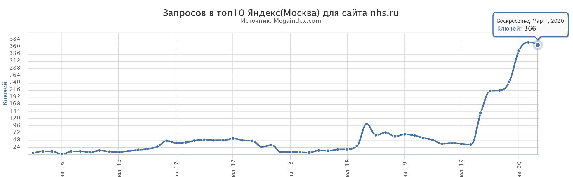 SEO продвижения сайта ТОП-10 Яндекс