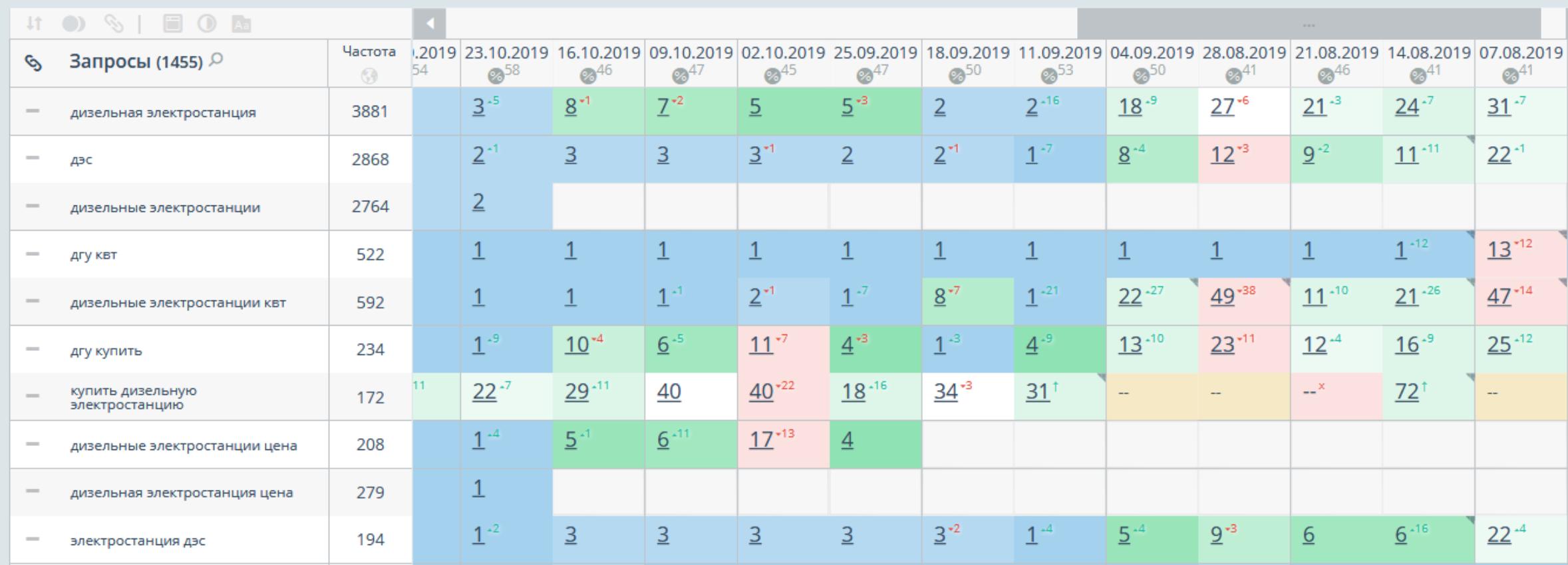 Результаты seo продвижения в Яндекс