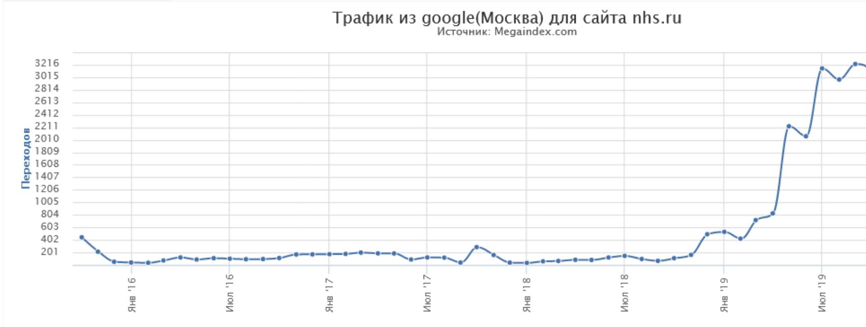 SEO трафик из Google