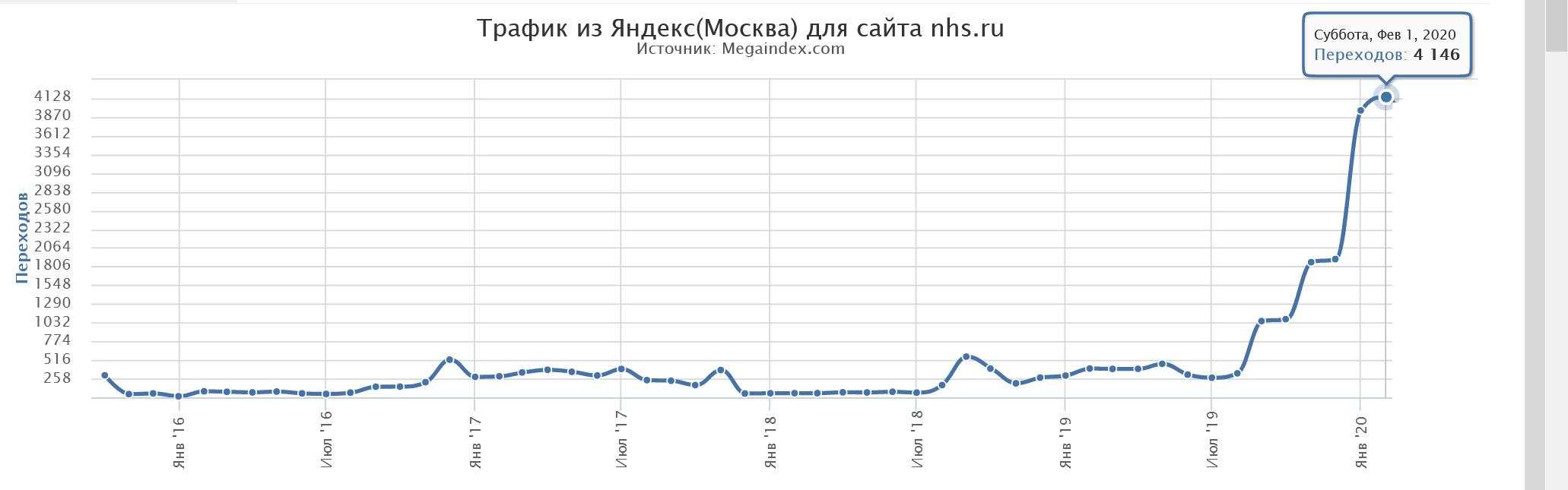SEO трафик из Яндекс