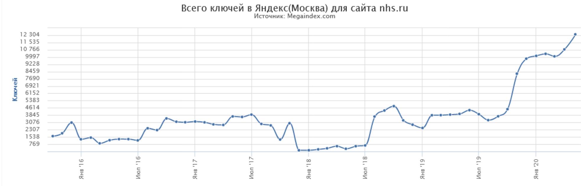 Увеличение видимости в Яндекс